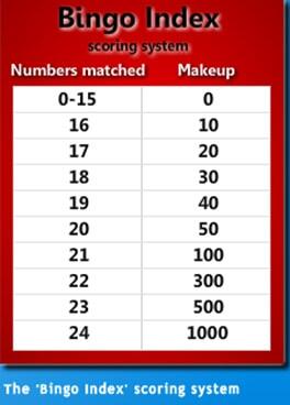 Bingo Index Scoring System