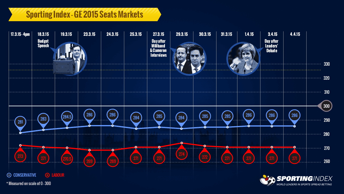 Top Seats Infographic