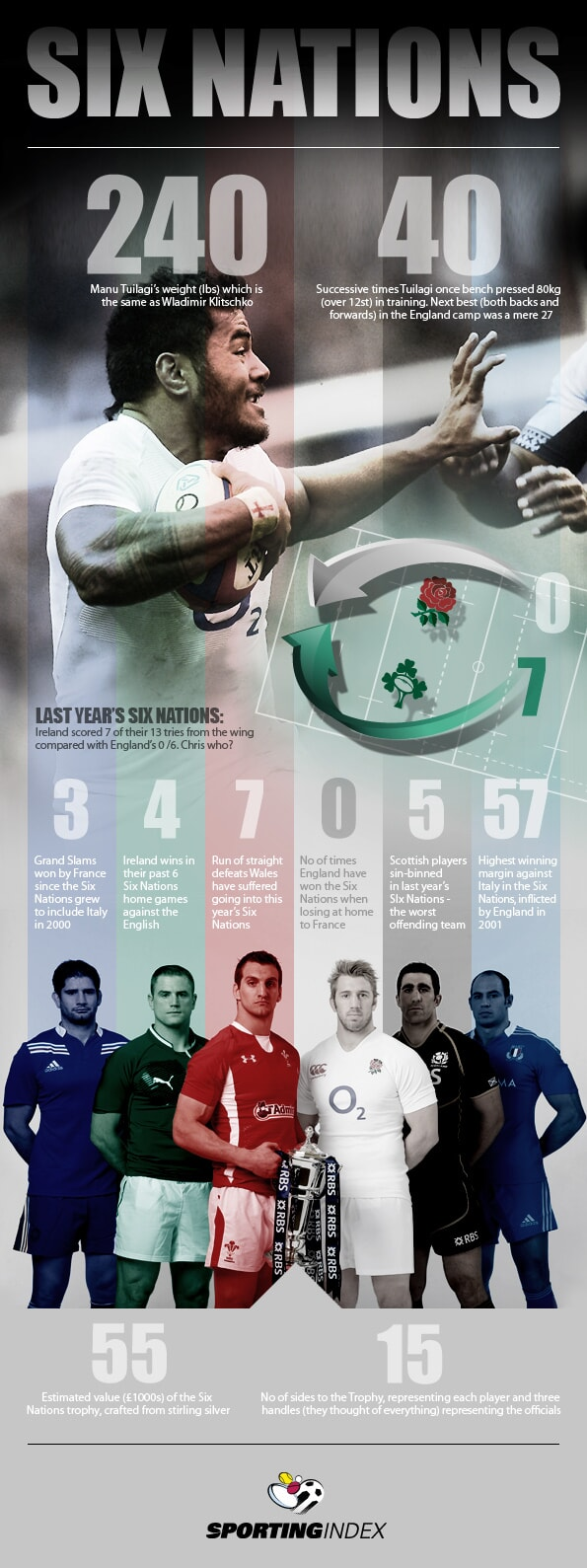 Six Nations Infographic