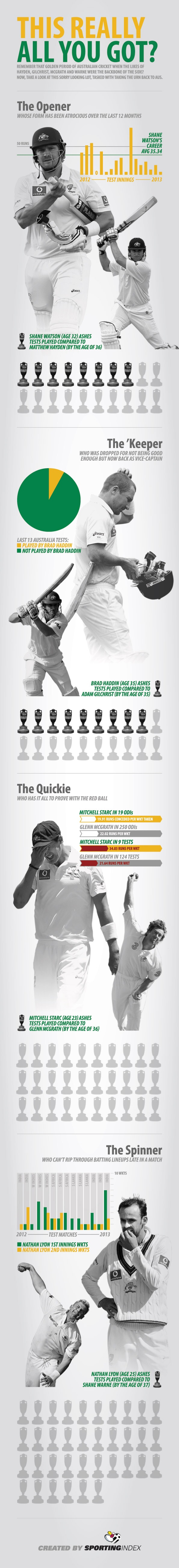 The Ashes Infographic
